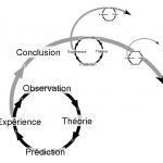 Espiral de evaluación