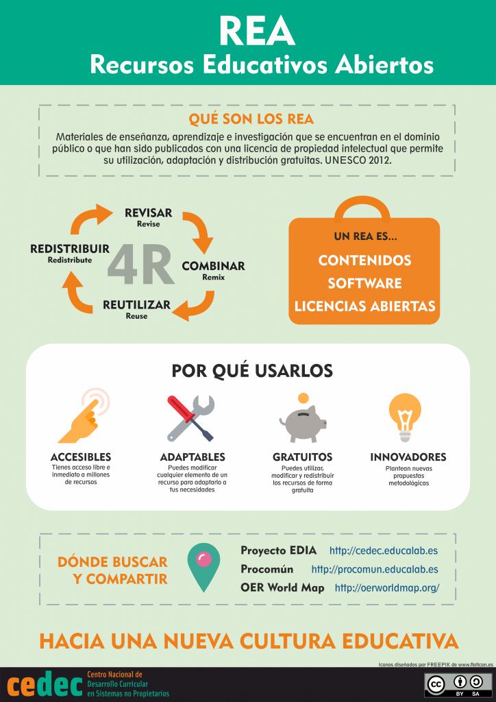 Infografia sobre REAS creada por CEDEC