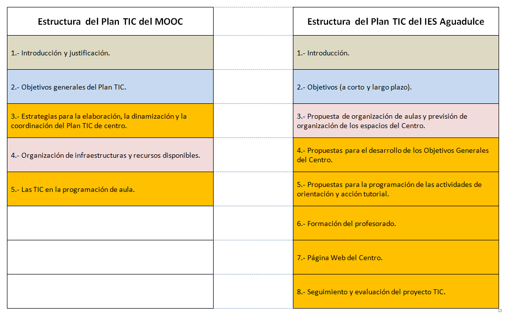 Tabla comparativa de estructura de planes TIC